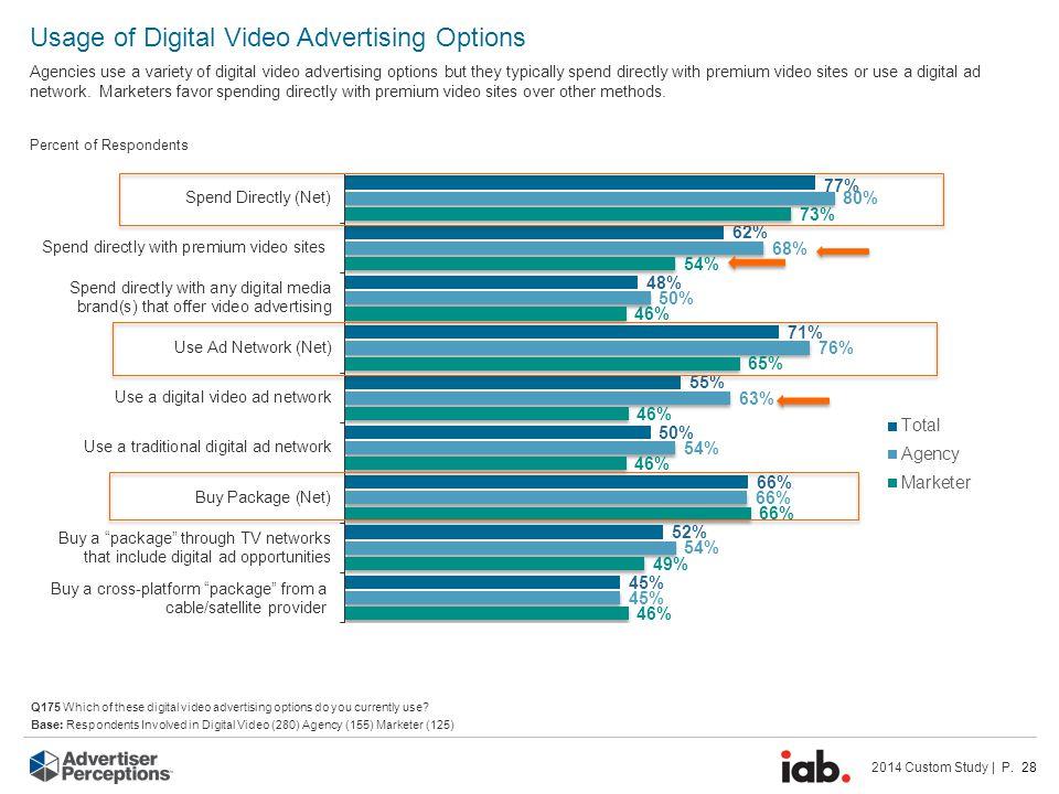 2014 Custom Study | P. 28 Usage of Digital Video Advertising Options Agencies use a variety of digital video advertising options but they typically sp