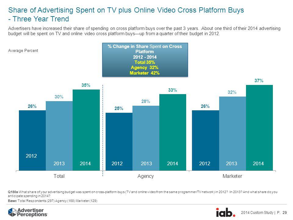 2014 Custom Study | P. 29 Average Percent Share of Advertising Spent on TV plus Online Video Cross Platform Buys - Three Year Trend Advertisers have i