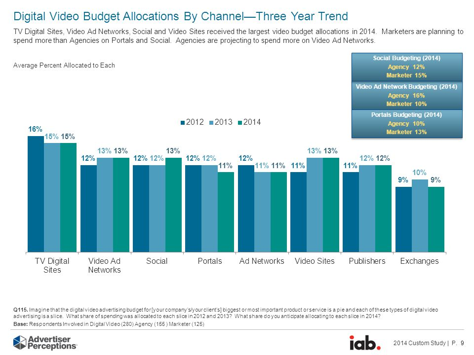 2014 Custom Study | P. 9 Digital Video Budget Allocations By Channel—Three Year Trend TV Digital Sites, Video Ad Networks, Social and Video Sites rece