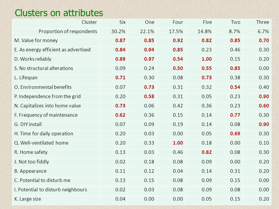 Clusters on attributes ClusterSixOneFourFiveTwoThree Proportion of respondents30.2%22.1%17.5%14.8%8.7%6.7% M.