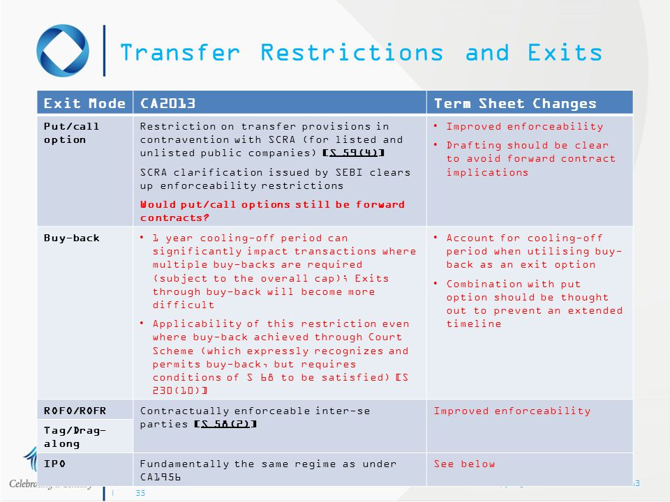Copyright © Khaitan & Co 2013 | 35 Transfer Restrictions and Exits Exit ModeCA2013Term Sheet Changes Put/call option Restriction on transfer provision
