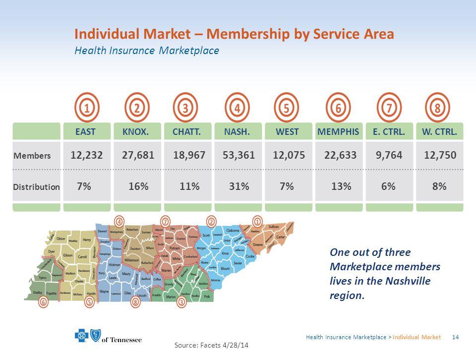 1 Individual Market – Membership by Service Area Health Insurance Marketplace Source: Facets 4/28/14 Members Distribution EASTKNOX.CHATT.NASH.WESTMEMPHISE.