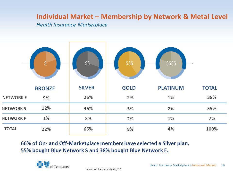 1 TOTAL 9% 12% 1% 22% 26% 36% 3% 66% 2% 5% 2% 8% 1% 2% 1% 4% 38% 55% 7% 100% 66% of On- and Off-Marketplace members have selected a Silver plan.