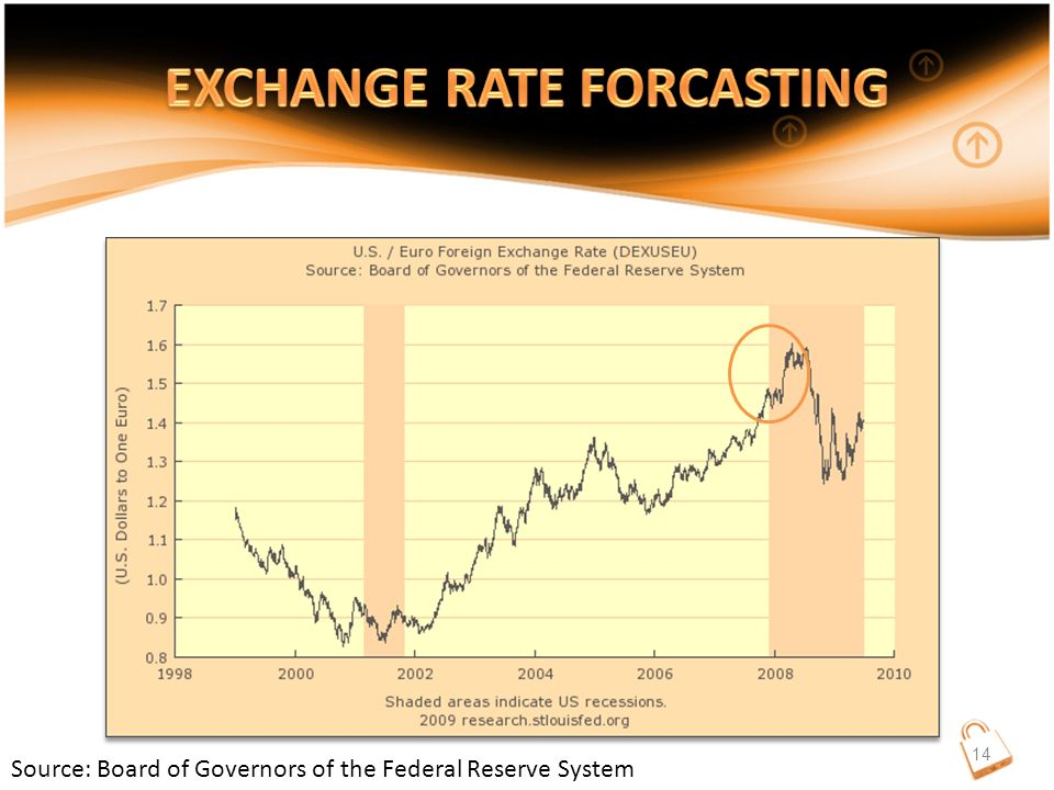 Source: Board of Governors of the Federal Reserve System 14