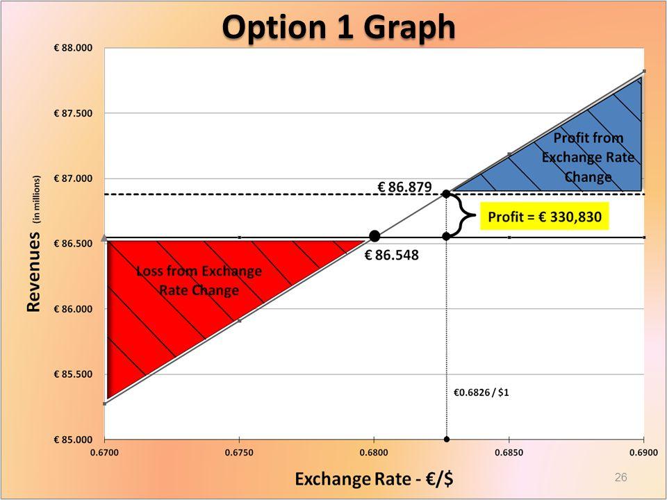 Graph Option 1 Graph 26