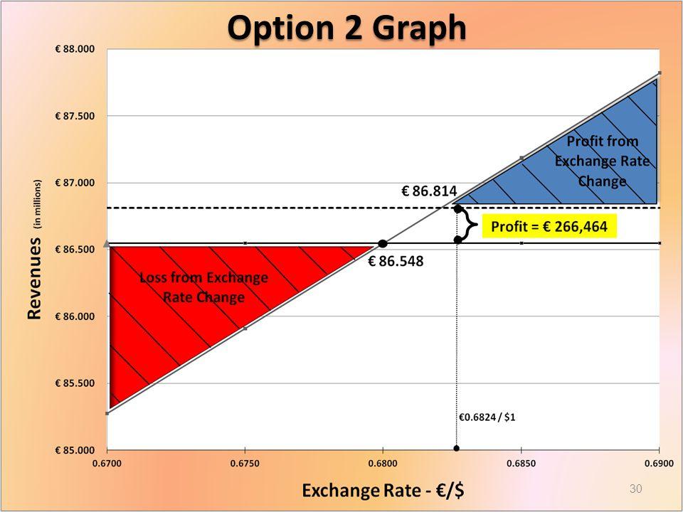 Option 2 Graph 30