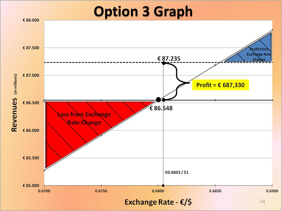 Option 3 Graph 34