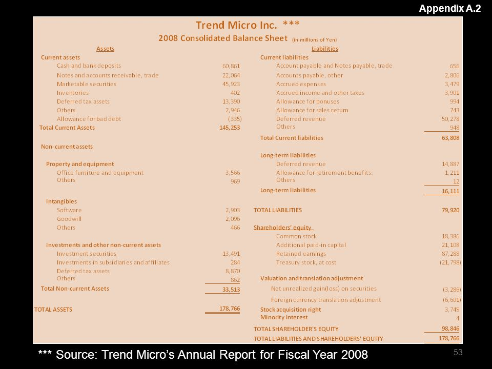 Appendix A.2 *** Source: Trend Micro's Annual Report for Fiscal Year 2008 53