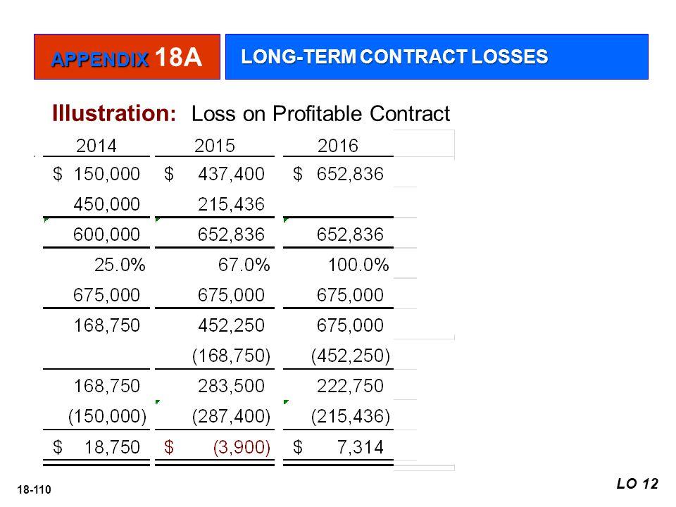 18-110 Illustration : Loss on Profitable Contract APPENDIX APPENDIX 18A LONG-TERM CONTRACT LOSSES LO 12