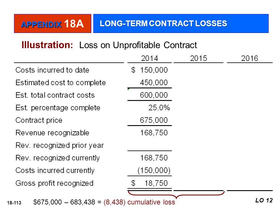 18-113 Illustration : Loss on Unprofitable Contract $675,000 – 683,438 = (8,438) cumulative loss APPENDIX APPENDIX 18A LONG-TERM CONTRACT LOSSES LO 12