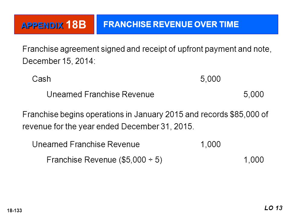 18-133 Franchise agreement signed and receipt of upfront payment and note, December 15, 2014: Cash5,000 Unearned Franchise Revenue 5,000 LO 13 APPENDI