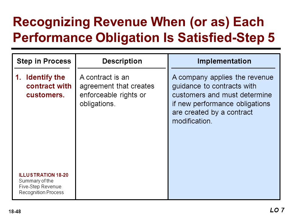 18-48 LO 7 Recognizing Revenue When (or as) Each Performance Obligation Is Satisfied-Step 5 Step in Process 1.Identify the contract with customers. De