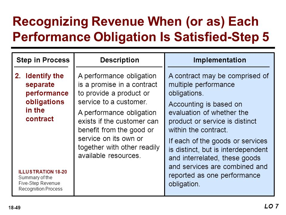 18-49 LO 7 Recognizing Revenue When (or as) Each Performance Obligation Is Satisfied-Step 5 Step in Process 2.Identify the separate performance obliga