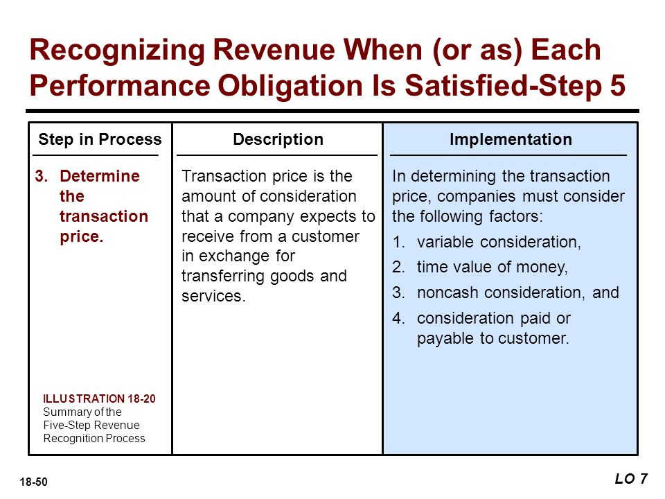 18-50 LO 7 Recognizing Revenue When (or as) Each Performance Obligation Is Satisfied-Step 5 Step in Process 3.Determine the transaction price. Descrip