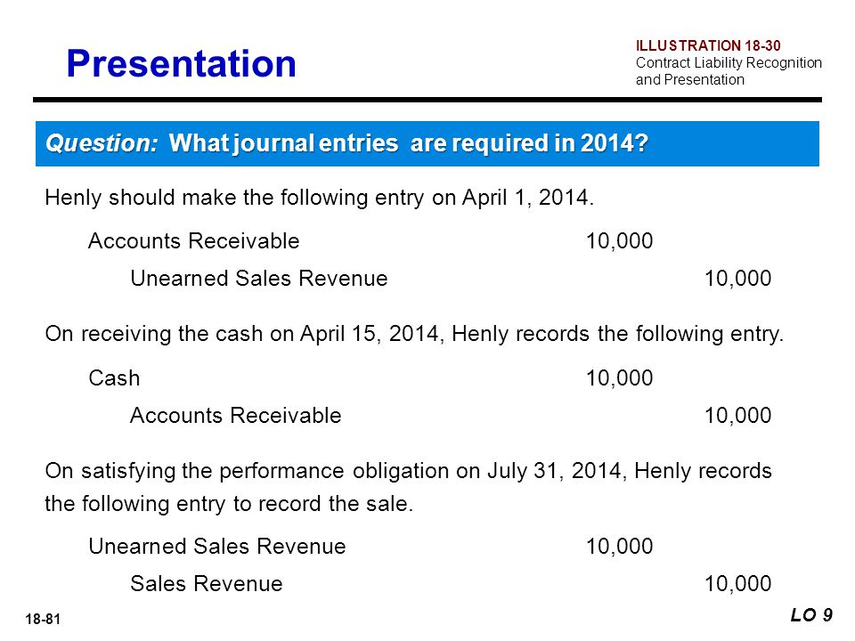18-81 Accounts Receivable 10,000 Unearned Sales Revenue 10,000 Henly should make the following entry on April 1, 2014. LO 9 Presentation Question: Wha