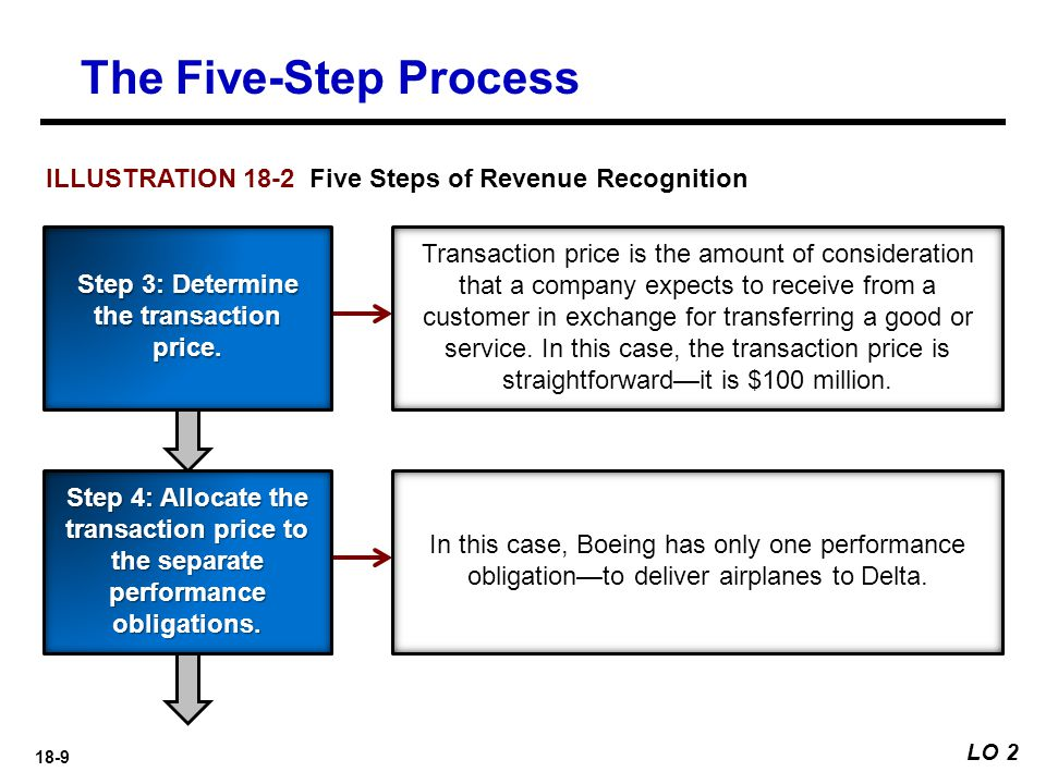 18-9 LO 2 The Five-Step Process Transaction price is the amount of consideration that a company expects to receive from a customer in exchange for tra