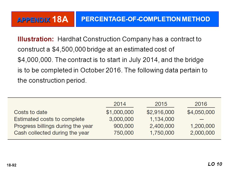 18-92 Illustration: Hardhat Construction Company has a contract to construct a $4,500,000 bridge at an estimated cost of $4,000,000. The contract is t