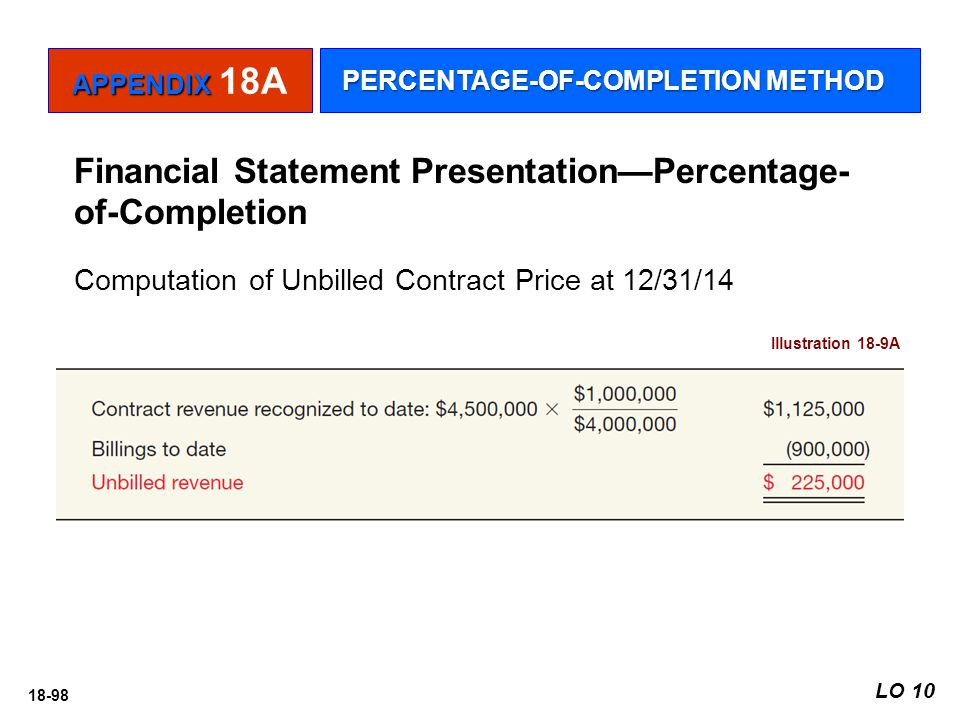 18-98 Financial Statement Presentation—Percentage- of-Completion Illustration 18-9A Computation of Unbilled Contract Price at 12/31/14 APPENDIX APPEND