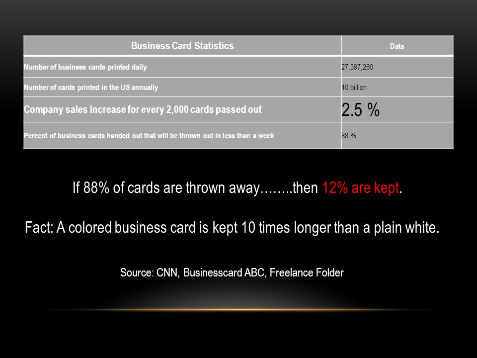 Business Card Statistics Data Number of business cards printed daily 27,397,260 Number of cards printed in the US annually 10 billion Company sales increase for every 2,000 cards passed out 2.5 % Percent of business cards handed out that will be thrown out in less than a week 88 % Source: CNN, Businesscard ABC, Freelance Folder Fact: A colored business card is kept 10 times longer than a plain white.