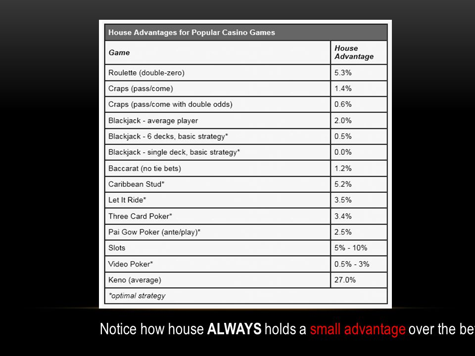 Notice how house ALWAYS holds a small advantage over the bettor