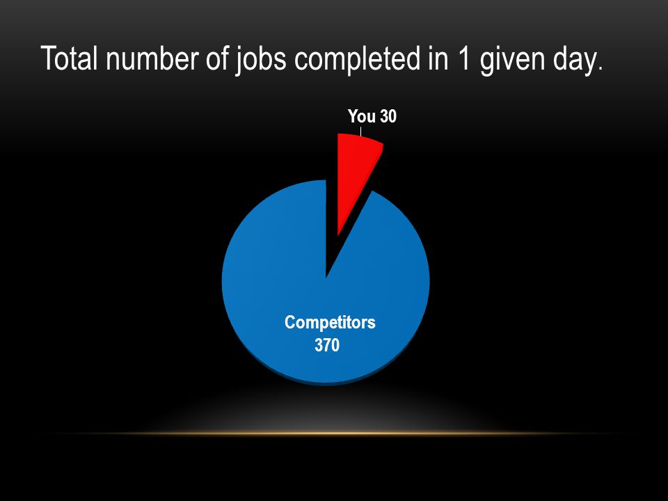 Total number of jobs completed in 1 given day.