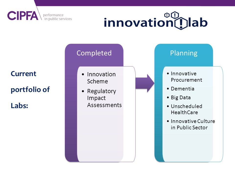 Current portfolio of Labs: Completed Innovation Scheme Regulatory Impact Assessments Planning Innovative Procurement Dementia Big Data Unscheduled HealthCare Innovative Culture in Public Sector