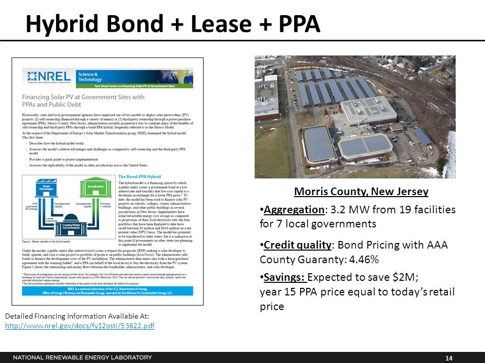 14 Hybrid Bond + Lease + PPA Morris County, New Jersey Aggregation: 3.2 MW from 19 facilities for 7 local governments Credit quality: Bond Pricing with AAA County Guaranty: 4.46% Savings: Expected to save $2M; year 15 PPA price equal to today's retail price Detailed Financing Information Available At: http://www.nrel.gov/docs/fy12osti/53622.pdf