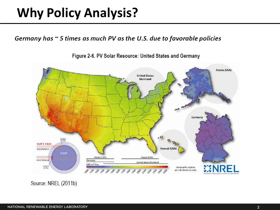 2 Why Policy Analysis? Germany has ~ 5 times as much PV as the U.S. due to favorable policies