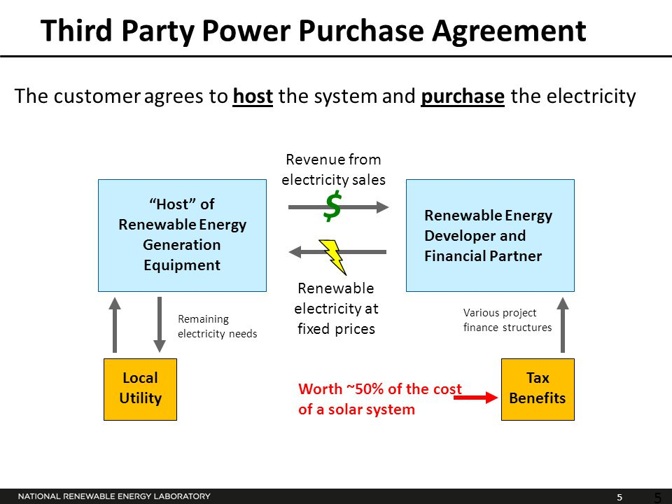 5 Third Party Power Purchase Agreement The customer agrees to host the system and purchase the electricity Renewable electricity at fixed prices $ Revenue from electricity sales Host of Renewable Energy Generation Equipment Renewable Energy Developer and Financial Partner Local Utility Tax Benefits Various project finance structures Remaining electricity needs 5 Worth ~50% of the cost of a solar system