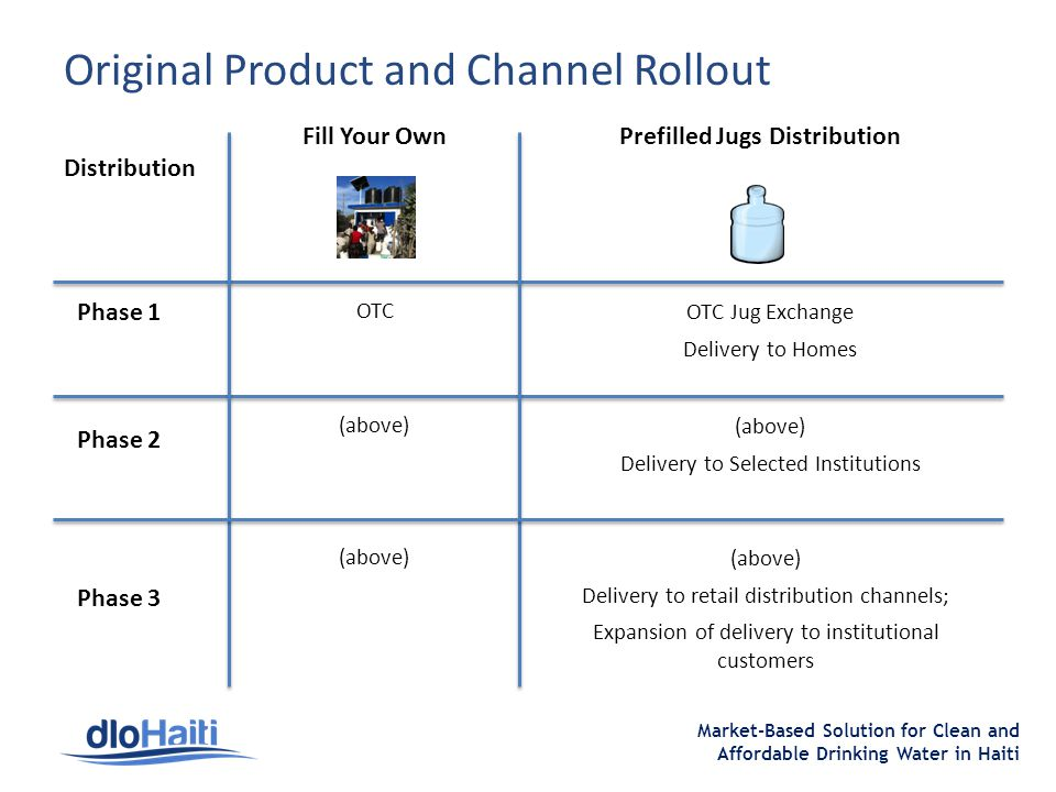 Market-Based Solution for Clean and Affordable Drinking Water in Haiti Original Product and Channel Rollout Fill Your Own Prefilled Jugs Distribution Distribution Phase 1 Phase 2 Phase 3 OTC OTC Jug Exchange Delivery to Homes (above) Delivery to Selected Institutions (above) Delivery to retail distribution channels; Expansion of delivery to institutional customers