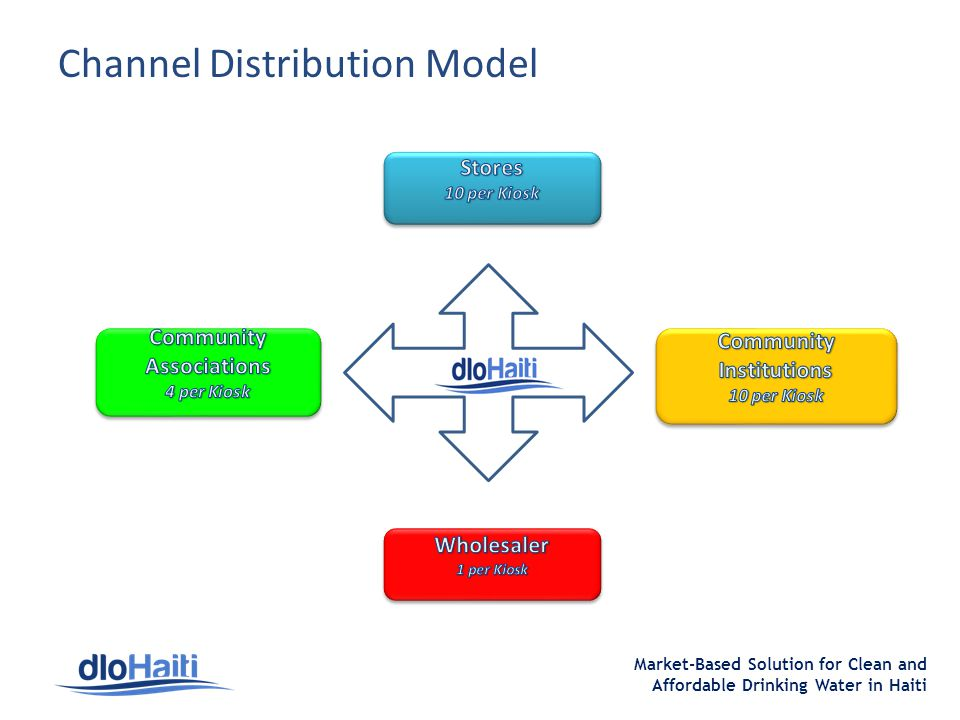 Market-Based Solution for Clean and Affordable Drinking Water in Haiti Channel Distribution Model