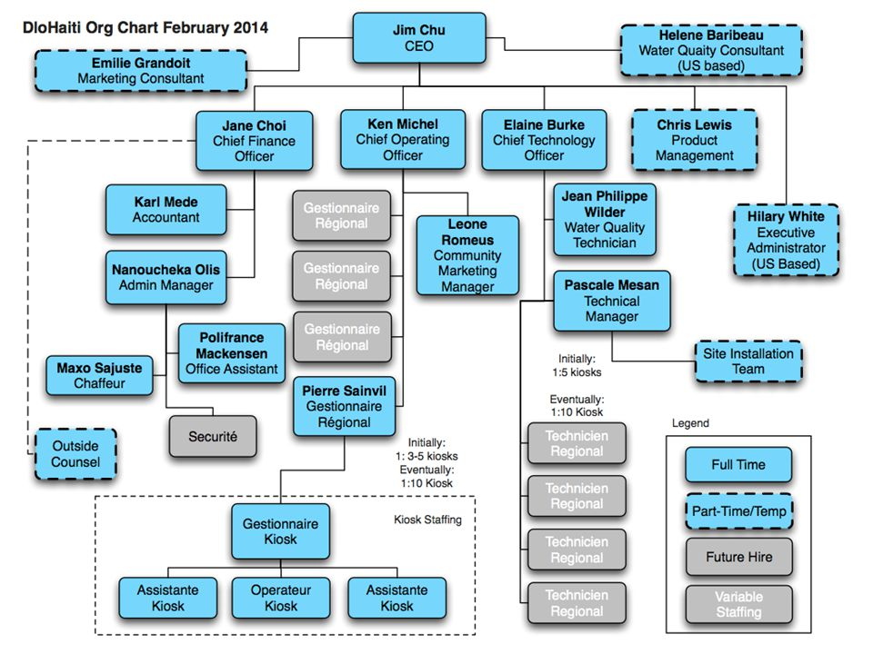 Market-Based Solution for Clean and Affordable Drinking Water in Haiti Current Org Chart