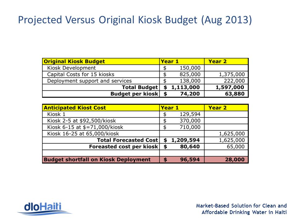 Market-Based Solution for Clean and Affordable Drinking Water in Haiti Projected Versus Original Kiosk Budget (Aug 2013)