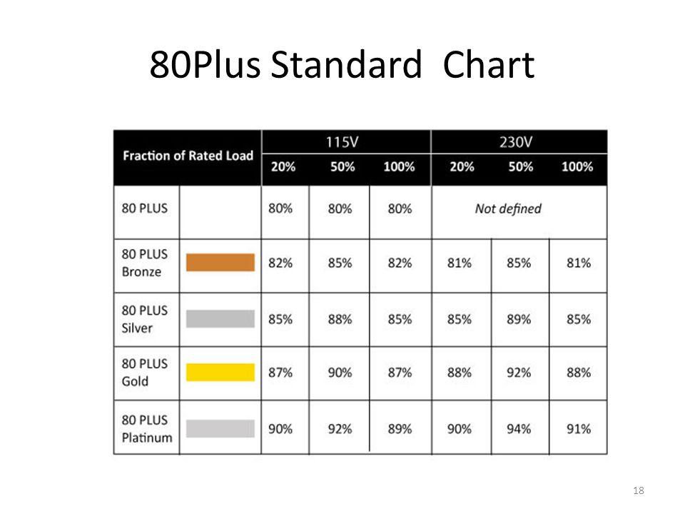 80Plus Standard Chart 18