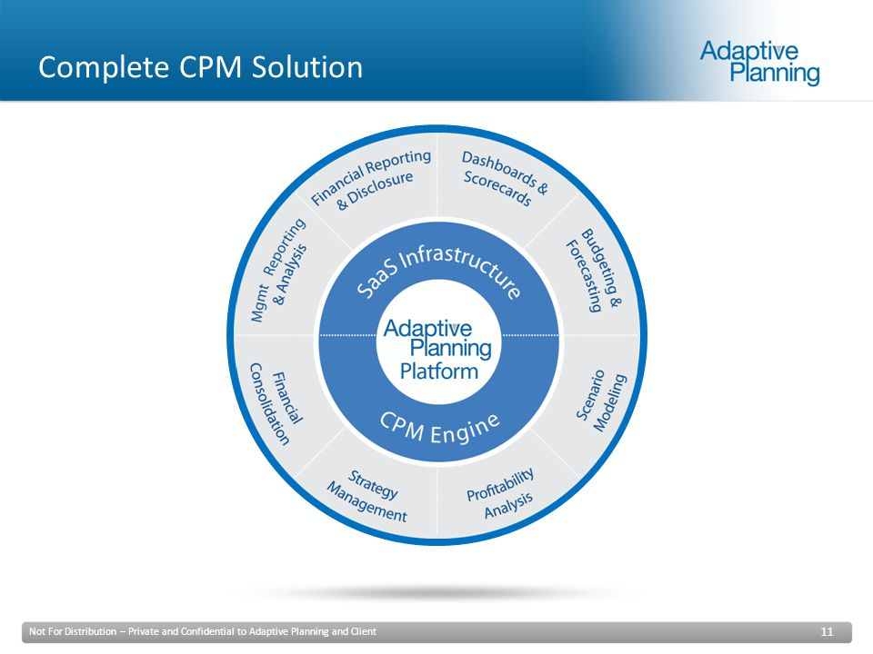 Not For Distribution – Private and Confidential to Adaptive Planning and Client 11 Complete CPM Solution