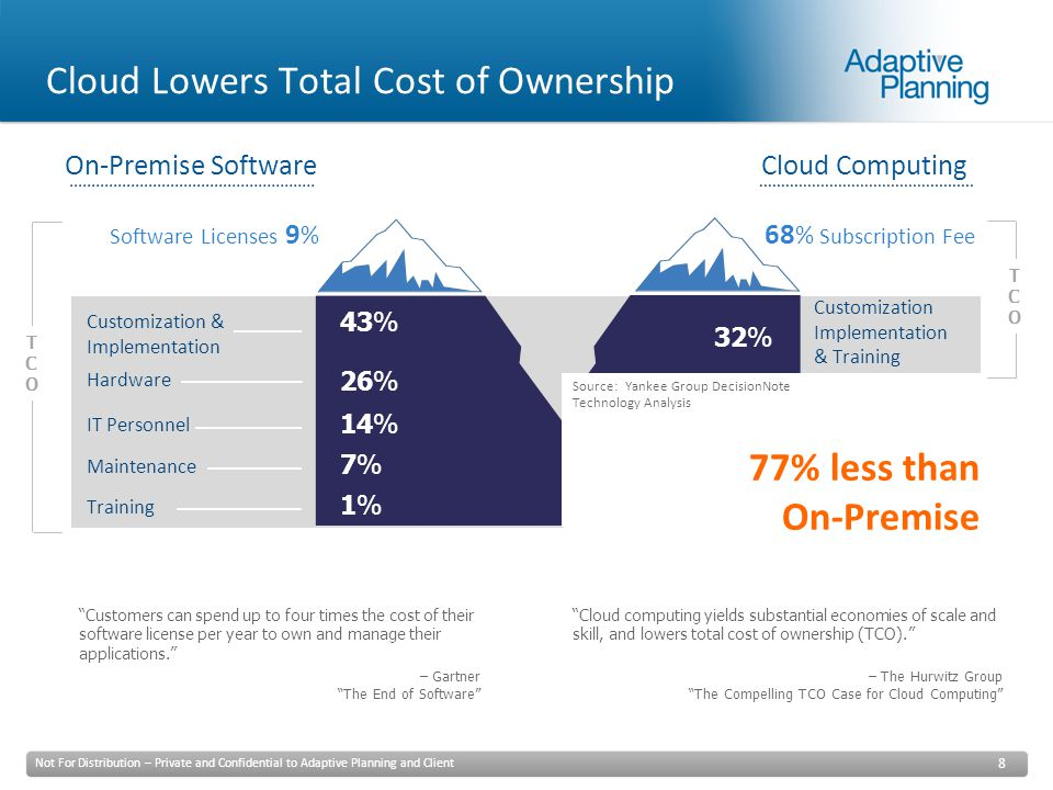 Not For Distribution – Private and Confidential to Adaptive Planning and Client 8 Cloud Lowers Total Cost of Ownership Software Licenses 9 % Hardware IT Personnel Maintenance Training Customization & Implementation 68 % Subscription Fee Customization Implementation & Training On-Premise SoftwareCloud Computing 43% 26% 14% 7%7% 1%1% 32% TCOTCO TCOTCO Source:Yankee Group DecisionNote Technology Analysis Customers can spend up to four times the cost of their software license per year to own and manage their applications. – Gartner The End of Software Cloud computing yields substantial economies of scale and skill, and lowers total cost of ownership (TCO). – The Hurwitz Group The Compelling TCO Case for Cloud Computing 77% less than On-Premise