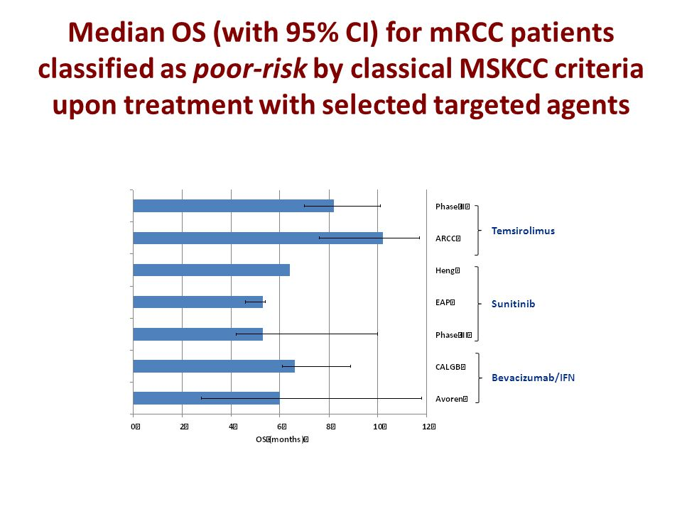 Temsirolimus Sunitinib Bevacizumab/IFN Median OS (with 95% CI) for mRCC patients classified as poor-risk by classical MSKCC criteria upon treatment wi