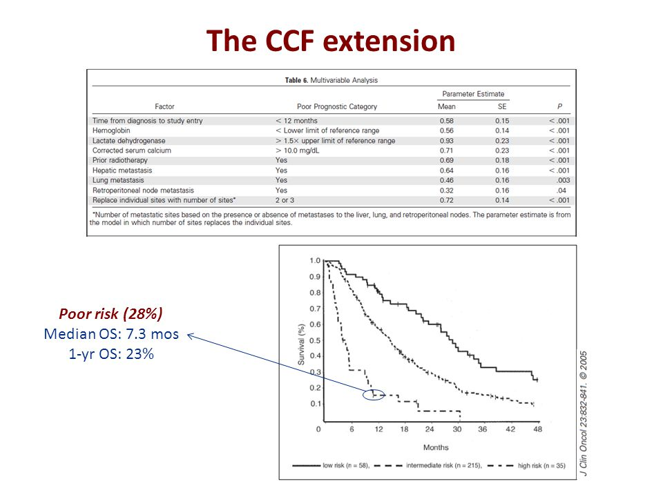 The CCF extension Poor risk (28%) Median OS: 7.3 mos 1-yr OS: 23%