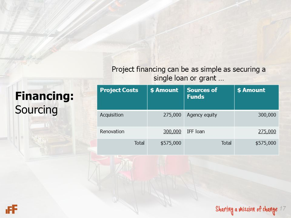 Project financing can be as simple as securing a single loan or grant … 17 Project Costs$ AmountSources of Funds $ Amount Acquisition275,000Agency equity300,000 Renovation300,000IFF loan275,000 Total$575,000Total$575,000 Financing: Sourcing