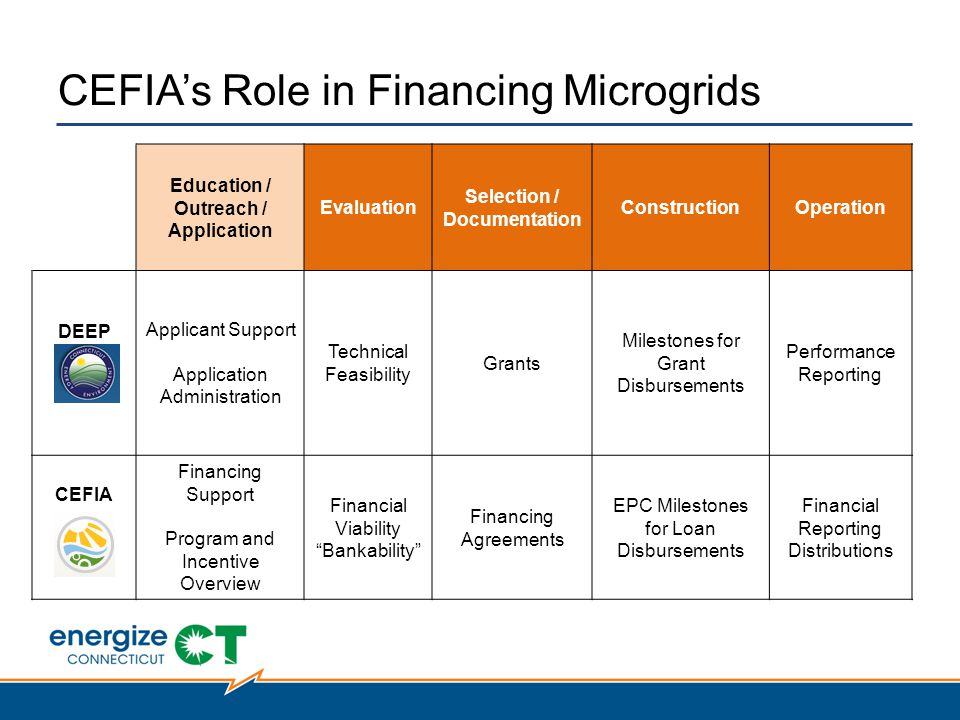 CEFIA's Role in Financing Microgrids Education / Outreach / Application Evaluation Selection / Documentation ConstructionOperation DEEP Applicant Support Application Administration Technical Feasibility Grants Milestones for Grant Disbursements Performance Reporting CEFIA Financing Support Program and Incentive Overview Financial Viability Bankability Financing Agreements EPC Milestones for Loan Disbursements Financial Reporting Distributions