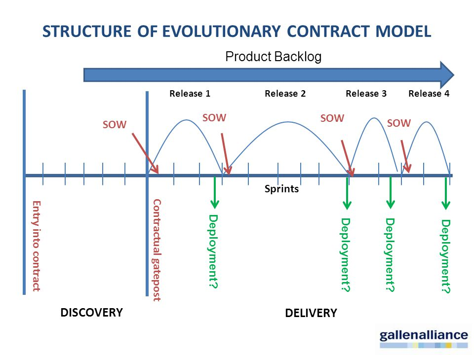STRUCTURE OF EVOLUTIONARY CONTRACT MODEL Release 1Release 2Release 3 DELIVERY Sprints Contractual gatepost SOW Entry into contract Release 4 Product Backlog SOW DISCOVERY Deployment