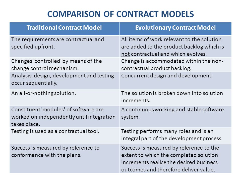 COMPARISON OF CONTRACT MODELS Traditional Contract ModelEvolutionary Contract Model The requirements are contractual and specified upfront.