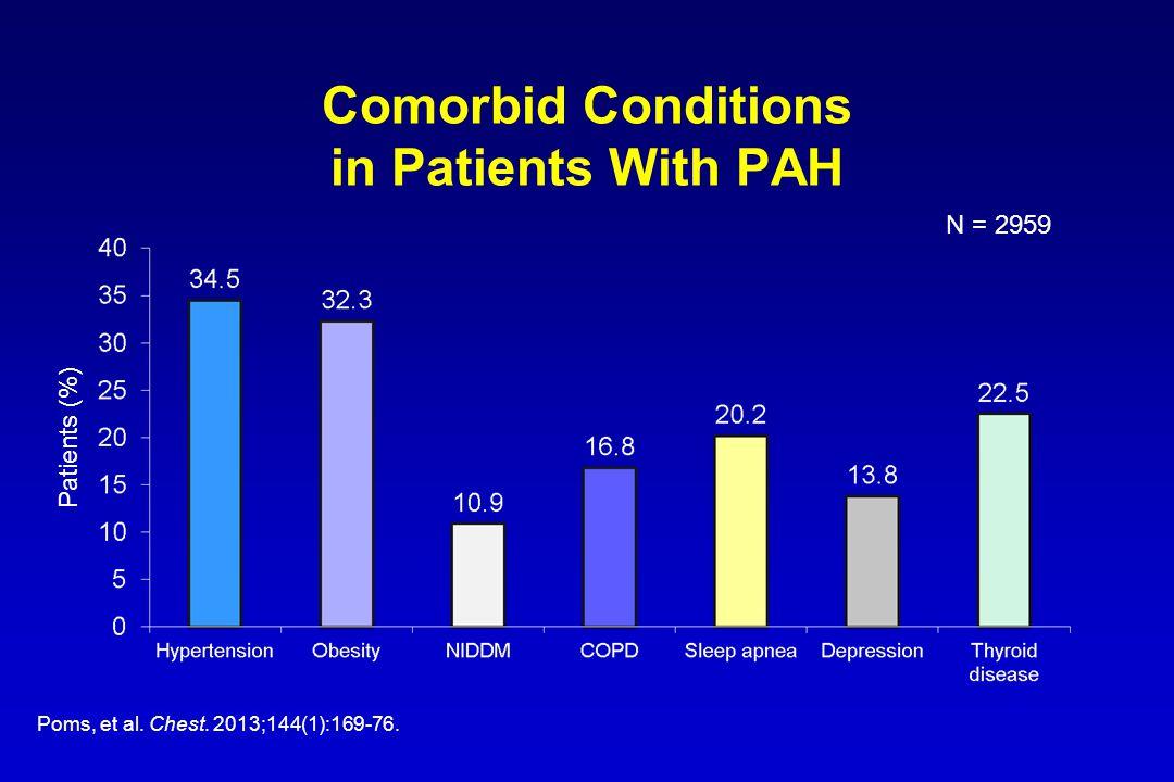 Comorbid Conditions in Patients With PAH Poms, et al.