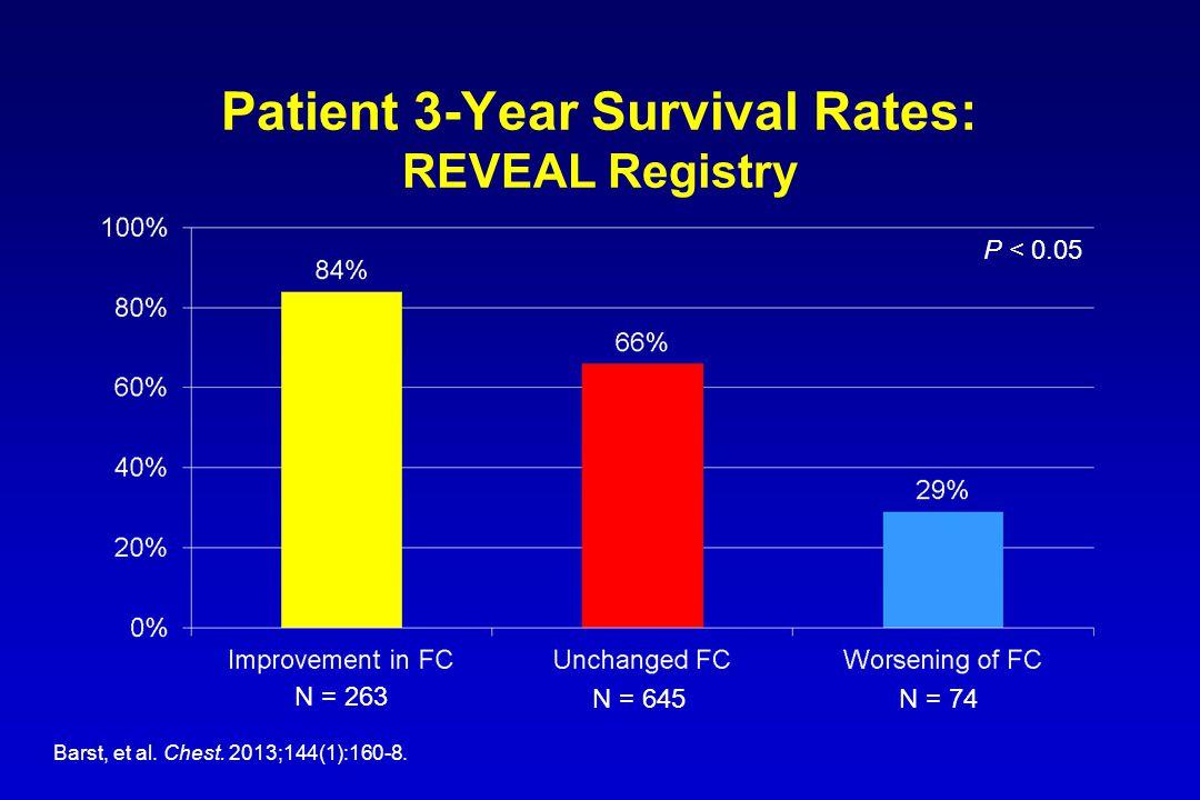 Patient 3-Year Survival Rates: REVEAL Registry Barst, et al.