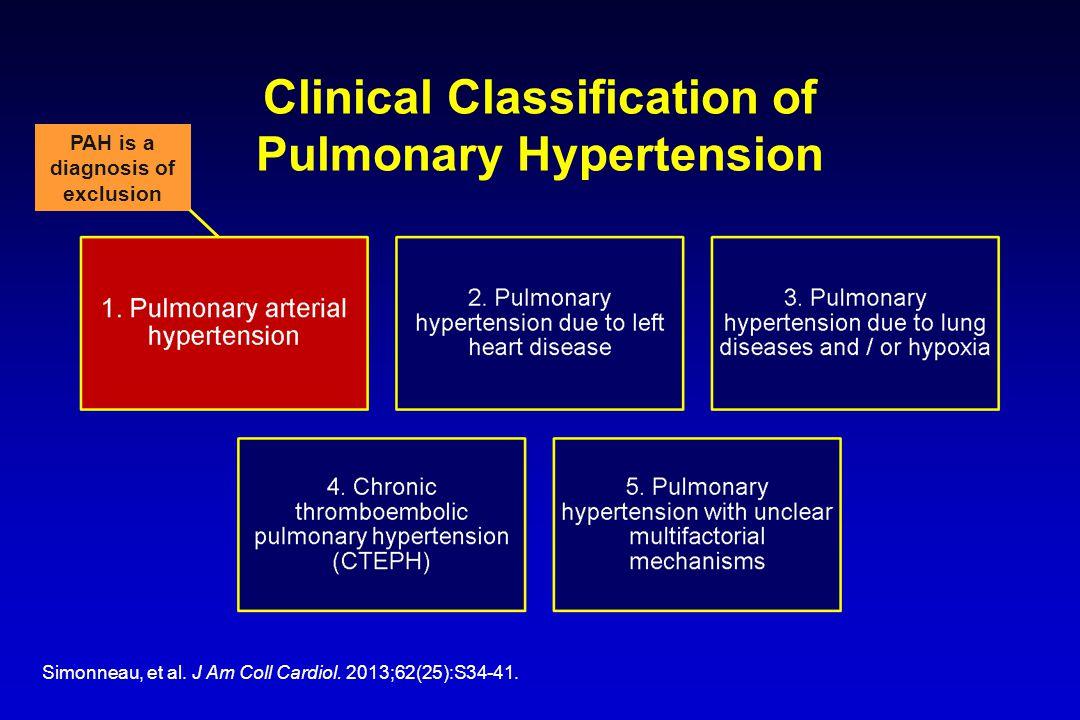 Clinical Classification of Pulmonary Hypertension Simonneau, et al.