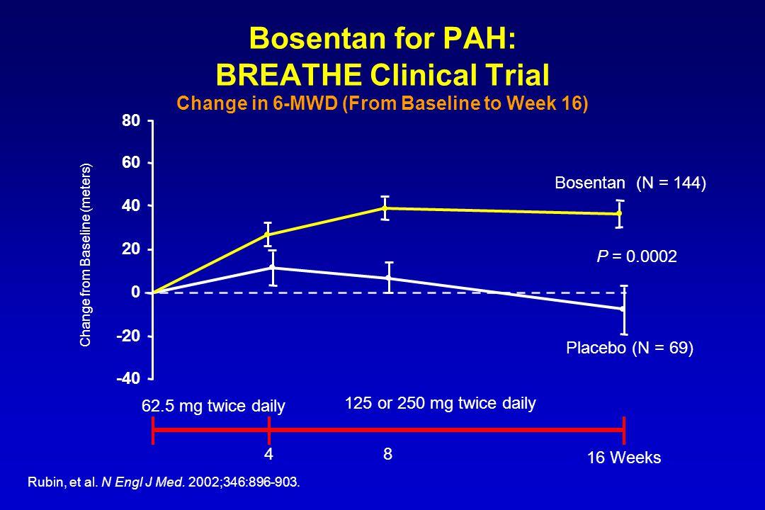 62.5 mg twice daily 125 or 250 mg twice daily -40 -20 0 20 40 60 80 Bosentan (N = 144) Placebo (N = 69) 48 16 Weeks P = 0.0002 Change from Baseline (meters) Rubin, et al.