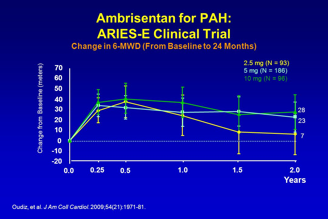Ambrisentan for PAH: ARIES-E Clinical Trial Change in 6-MWD (From Baseline to 24 Months) Change from Baseline (meters) 2.5 mg (N = 93) 5 mg (N = 186) 10 mg (N = 96) Years -20 -10 0 10 20 30 40 50 60 0.0 0.25 0.5 1.01.52.0 70 7 23 28 Oudiz, et al.