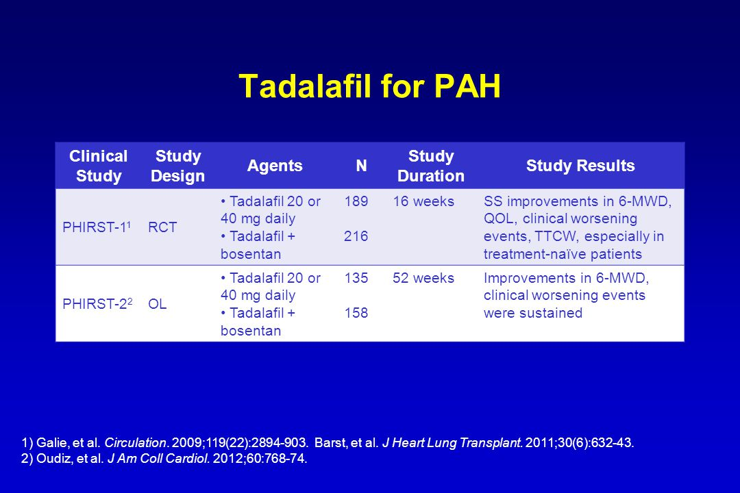 Tadalafil for PAH Clinical Study Study Design AgentsN Study Duration Study Results PHIRST-1 1 RCT Tadalafil 20 or 40 mg daily Tadalafil + bosentan 189 216 16 weeksSS improvements in 6-MWD, QOL, clinical worsening events, TTCW, especially in treatment-naïve patients PHIRST-2 2 OL Tadalafil 20 or 40 mg daily Tadalafil + bosentan 135 158 52 weeksImprovements in 6-MWD, clinical worsening events were sustained 1) Galie, et al.