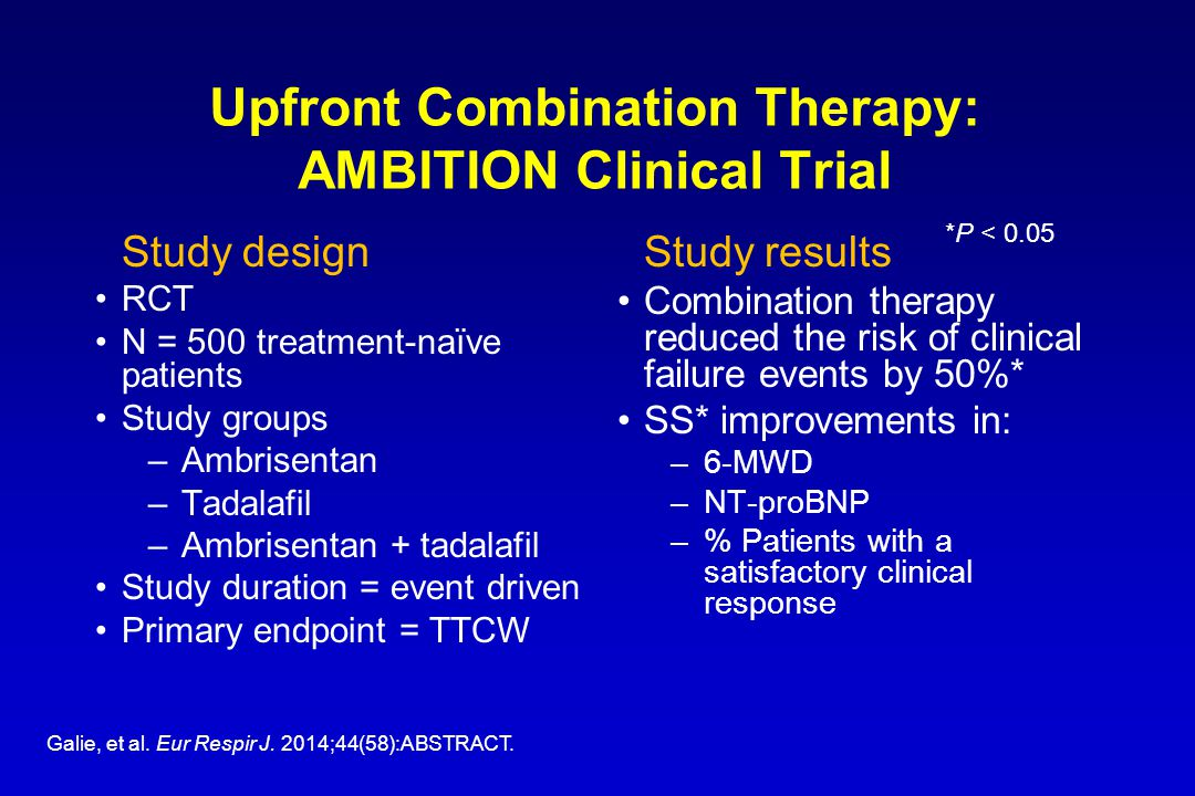 Upfront Combination Therapy: AMBITION Clinical Trial Study design RCT N = 500 treatment-naïve patients Study groups –Ambrisentan –Tadalafil –Ambrisentan + tadalafil Study duration = event driven Primary endpoint = TTCW Galie, et al.