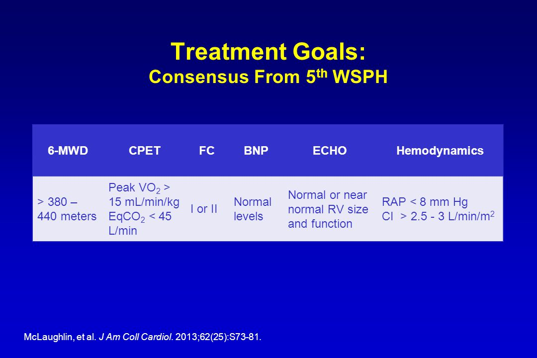 Treatment Goals: Consensus From 5 th WSPH 6-MWDCPETFCBNPECHOHemodynamics > 380 – 440 meters Peak VO 2 > 15 mL/min/kg EqCO 2 < 45 L/min I or II Normal levels Normal or near normal RV size and function RAP < 8 mm Hg CI > 2.5 - 3 L/min/m 2 McLaughlin, et al.